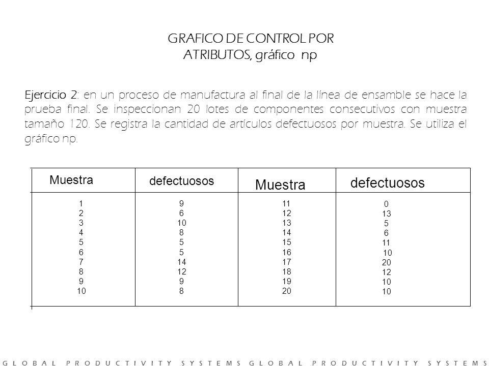 GRAFICO DE CONTROL POR ATRIBUTOS, gráfico np