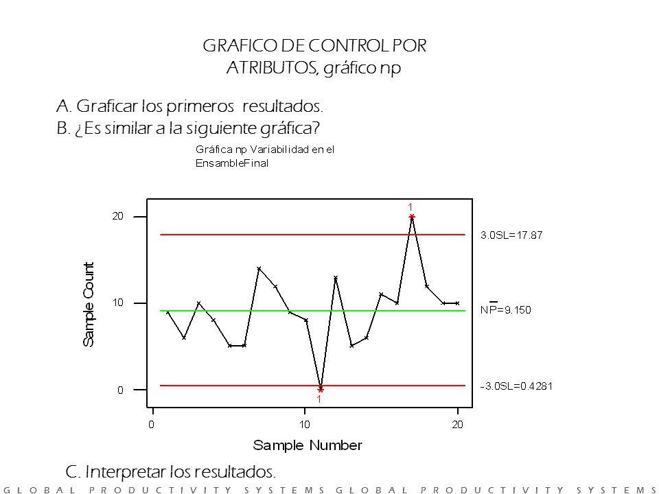 GRAFICO DE CONTROL POR ATRIBUTOS, gráfico np. A. Graficar los primeros resultados. B. ¿Es similar a la siguiente gráfica