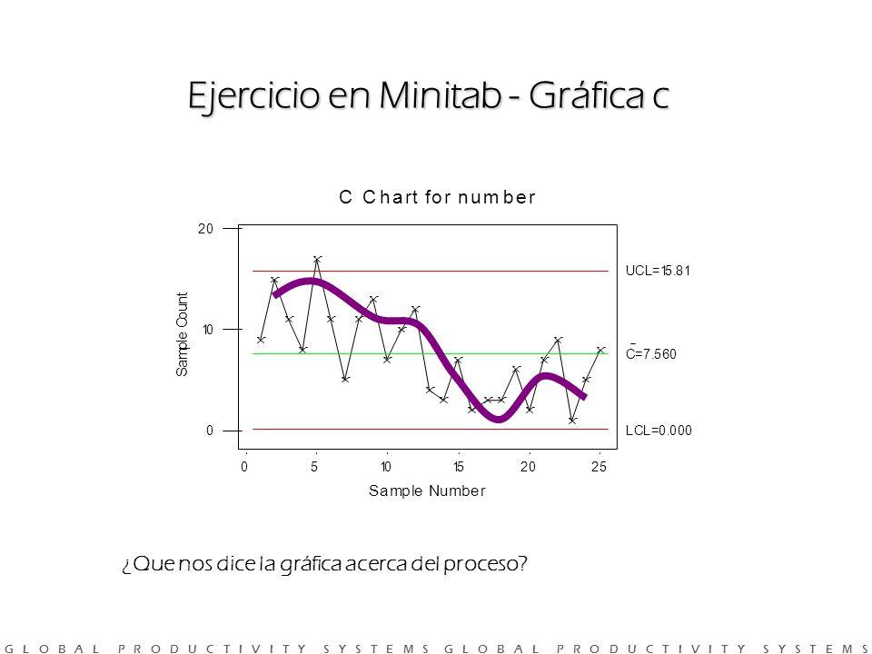Ejercicio en Minitab - Gráfica c