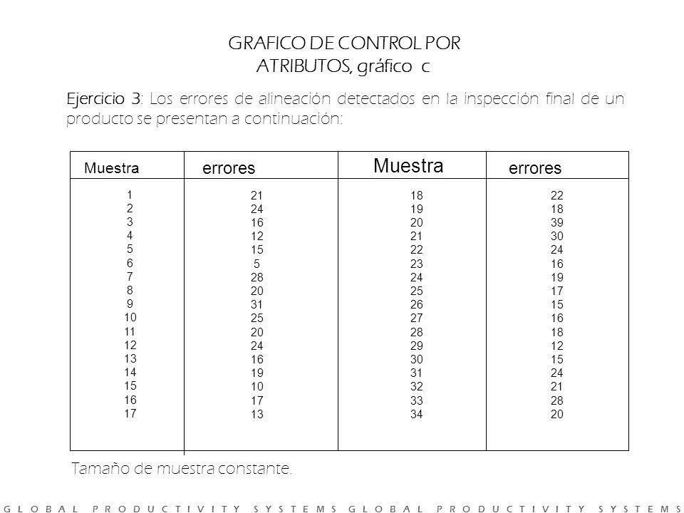 GRAFICO DE CONTROL POR ATRIBUTOS, gráfico c