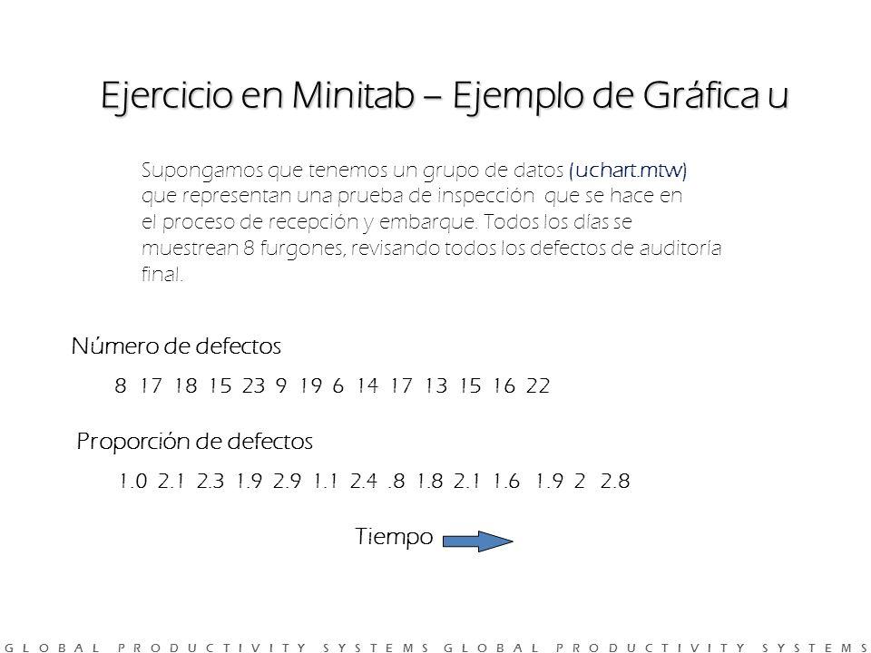 Ejercicio en Minitab – Ejemplo de Gráfica u