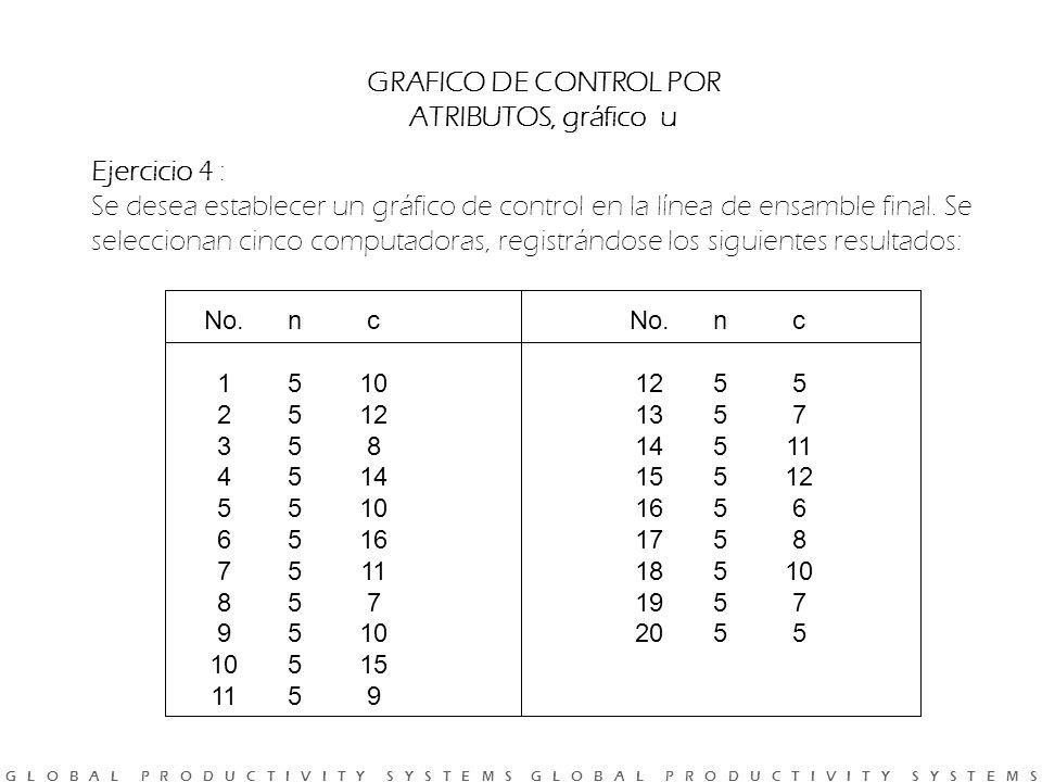 GRAFICO DE CONTROL POR ATRIBUTOS, gráfico u