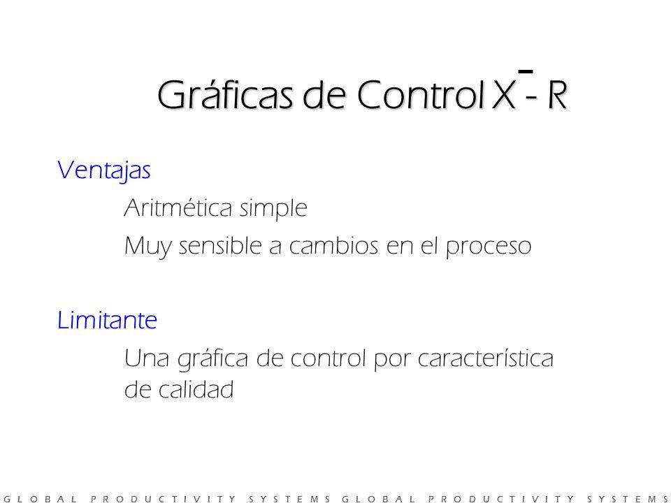 Gráficas de Control X - R