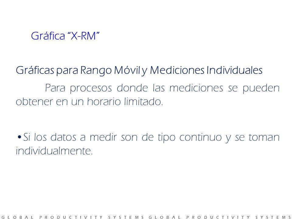 Gráfica X-RM Gráficas para Rango Móvil y Mediciones Individuales. Para procesos donde las mediciones se pueden obtener en un horario limitado.