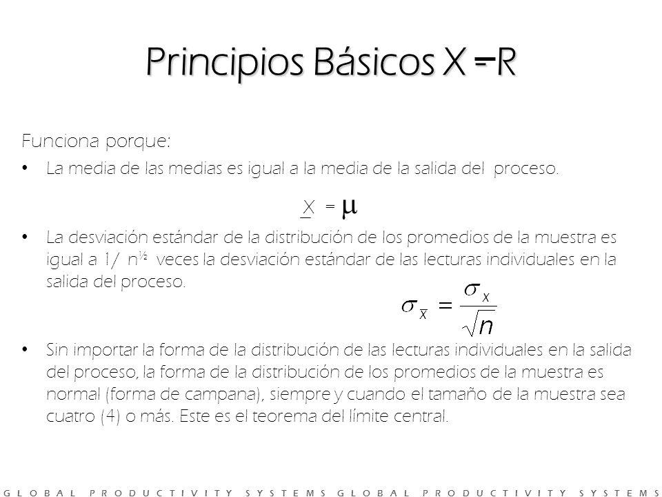 Principios Básicos X - R
