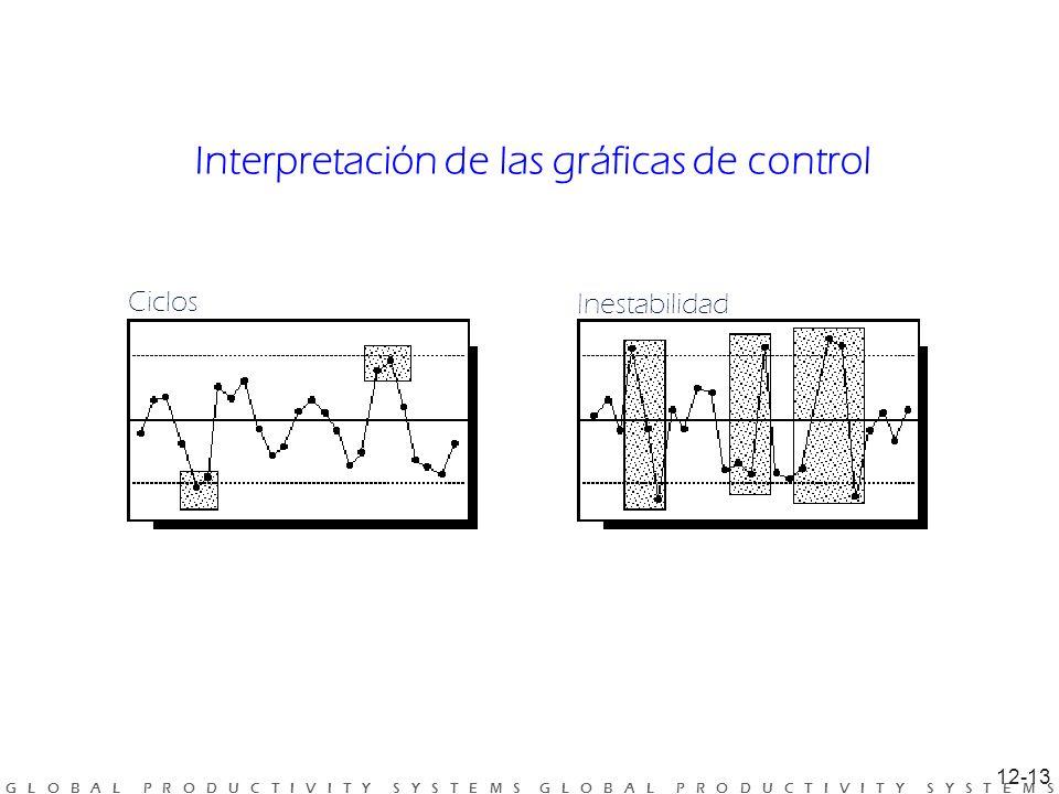 Interpretación de las gráficas de control