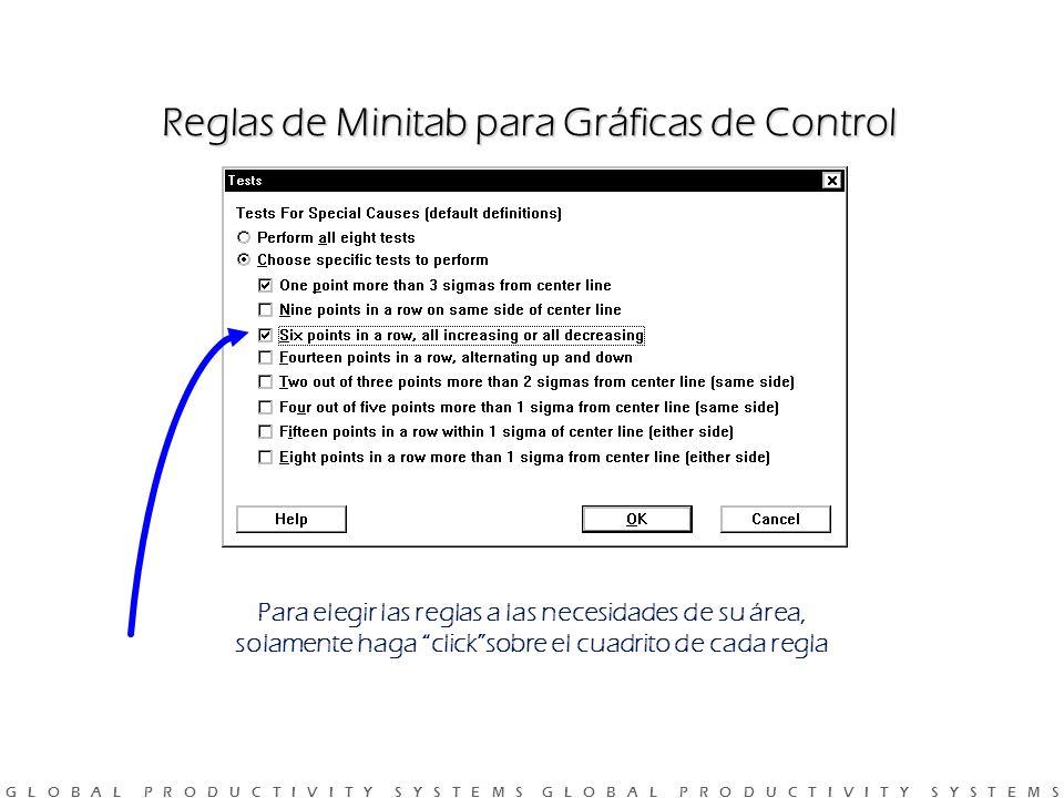 Reglas de Minitab para Gráficas de Control