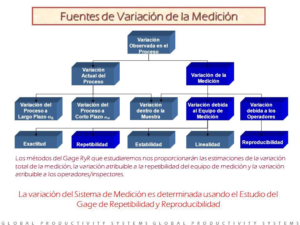 Fuentes de Variación de la Medición