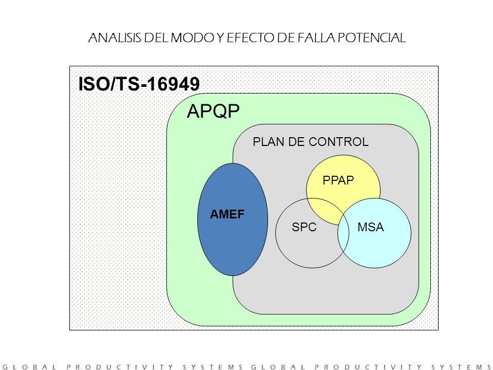 ISO/TS-16949 APQP ANALISIS DEL MODO Y EFECTO DE FALLA POTENCIAL AMEF