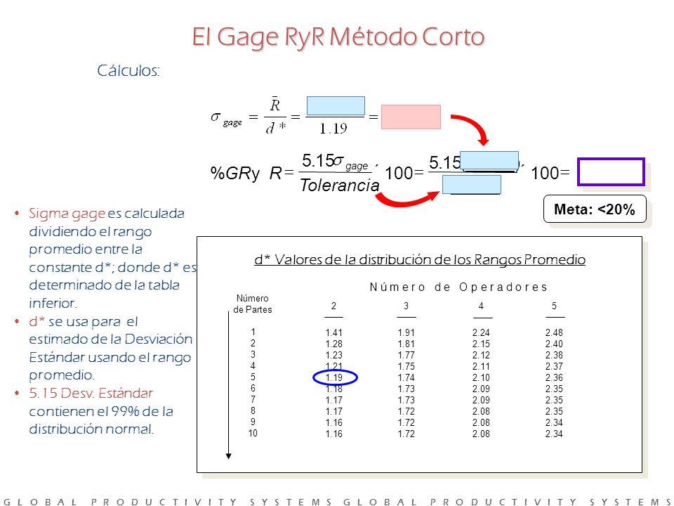 El Gage RyR Método Corto
