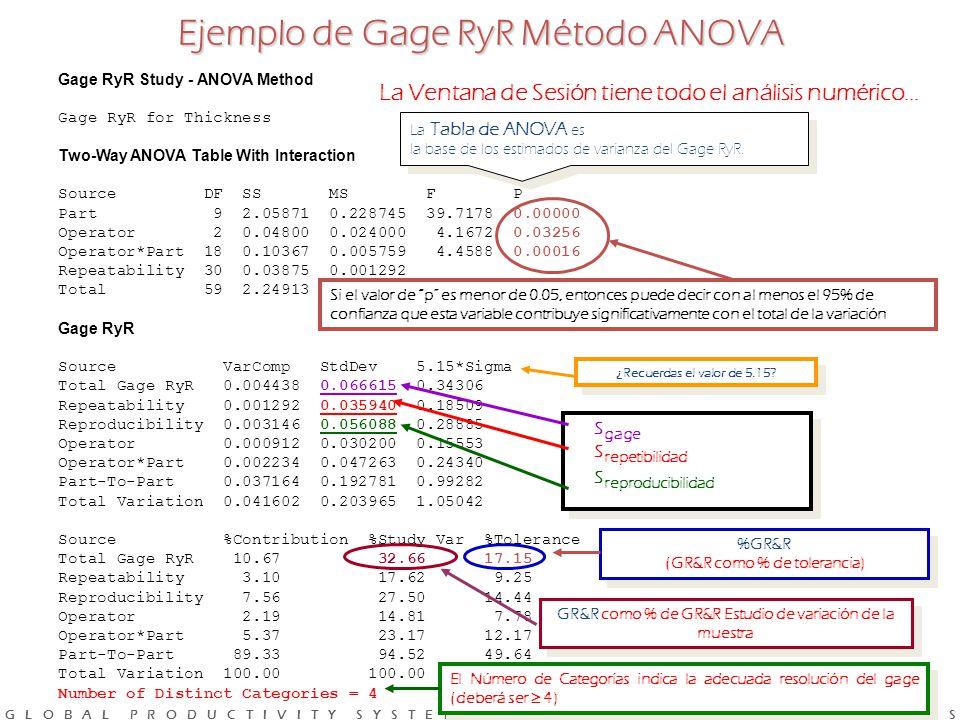 Ejemplo de Gage RyR Método ANOVA (GR&R como % de tolerancia)