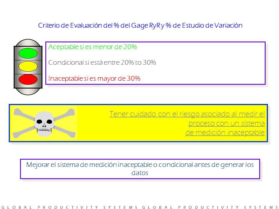 Criterio de Evaluación del % del Gage RyR y % de Estudio de Variación