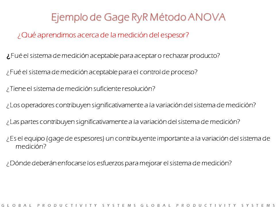 Ejemplo de Gage RyR Método ANOVA