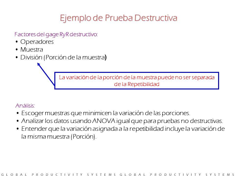 Ejemplo de Prueba Destructiva