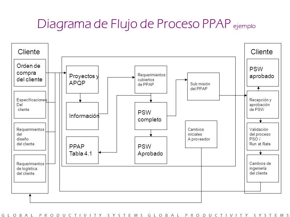 Diagrama de Flujo de Proceso PPAP ejemplo