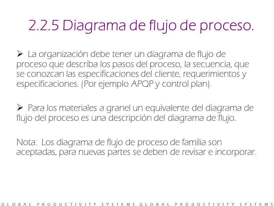2.2.5 Diagrama de flujo de proceso.
