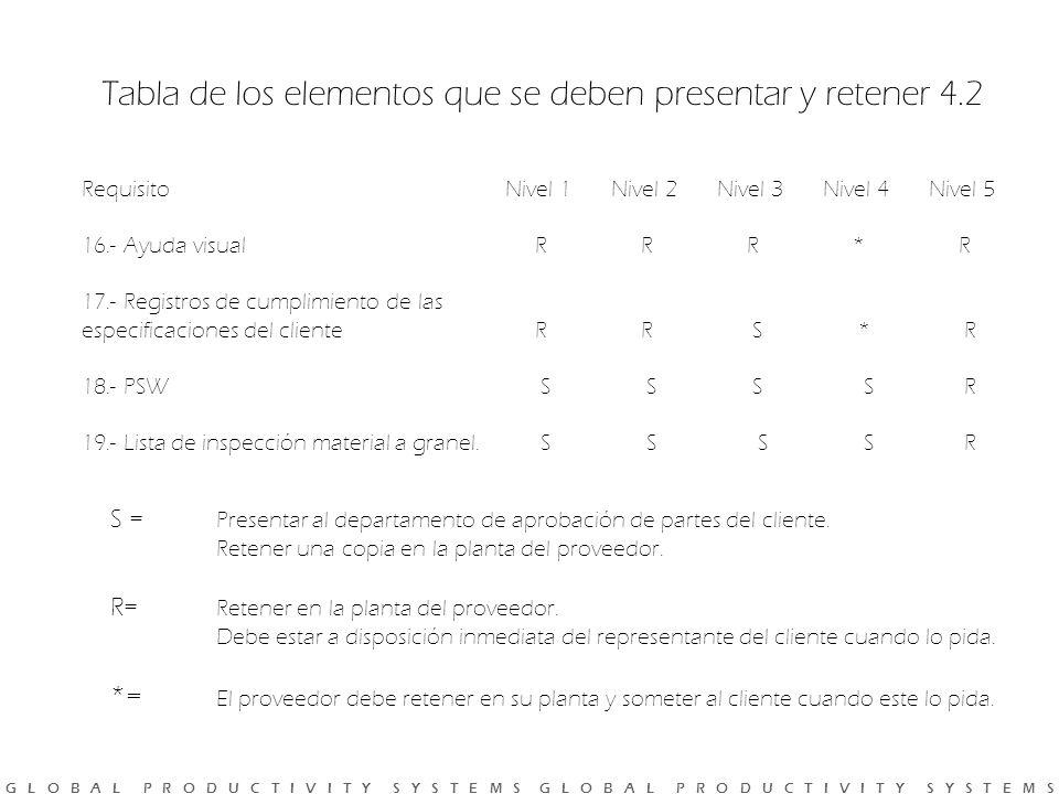 Tabla de los elementos que se deben presentar y retener 4.2