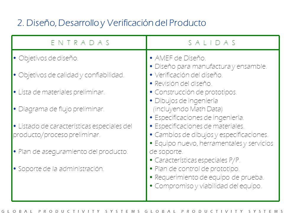 2. Diseño, Desarrollo y Verificación del Producto
