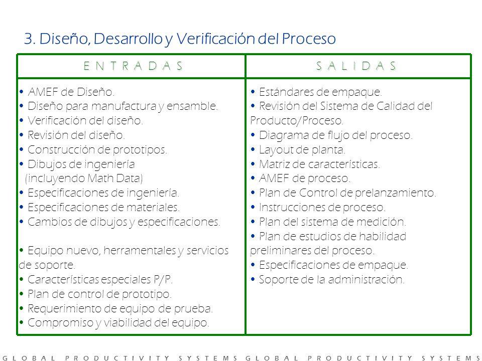 3. Diseño, Desarrollo y Verificación del Proceso