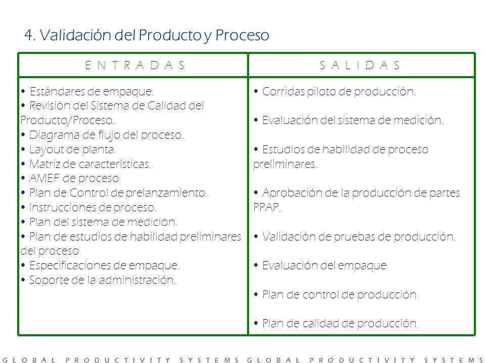4. Validación del Producto y Proceso
