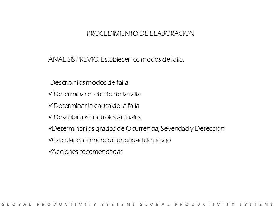 PROCEDIMIENTO DE ELABORACION