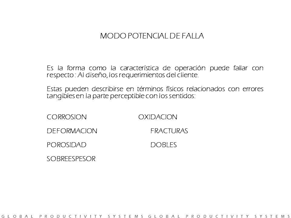MODO POTENCIAL DE FALLA