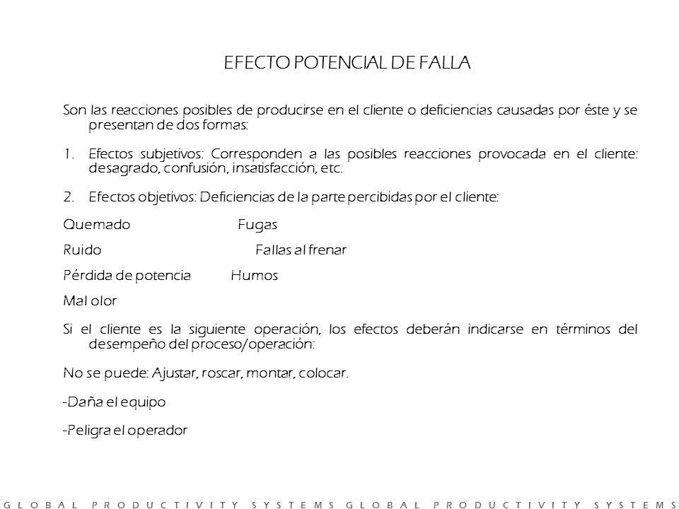 EFECTO POTENCIAL DE FALLA