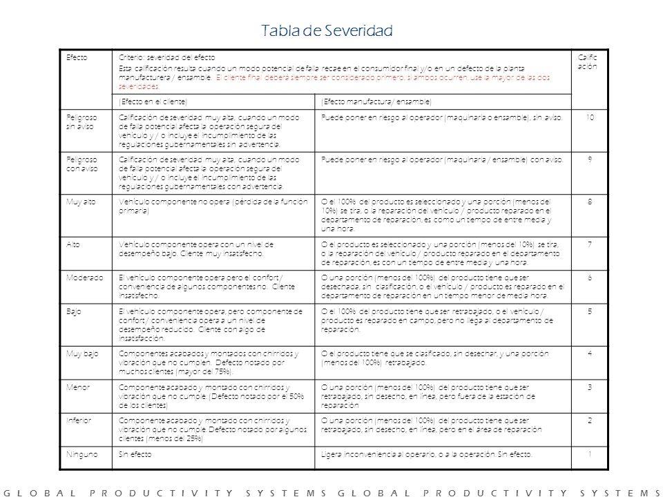 Tabla de Severidad Efecto Criterio: severidad del efecto