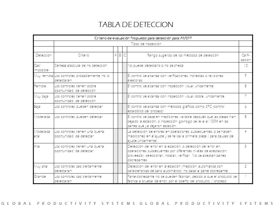 Criterio de evaluación Propuesto para detección para AMEFP