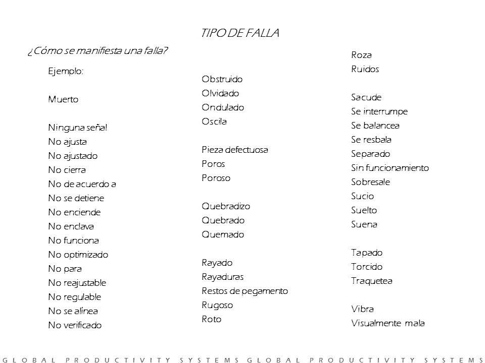 TIPO DE FALLA ¿Cómo se manifiesta una falla Roza Ruidos Ejemplo: