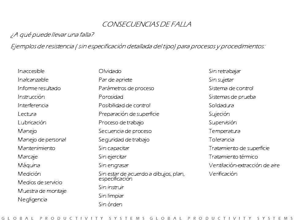 CONSECUENCIAS DE FALLA
