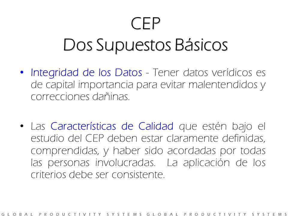 CEP Dos Supuestos Básicos