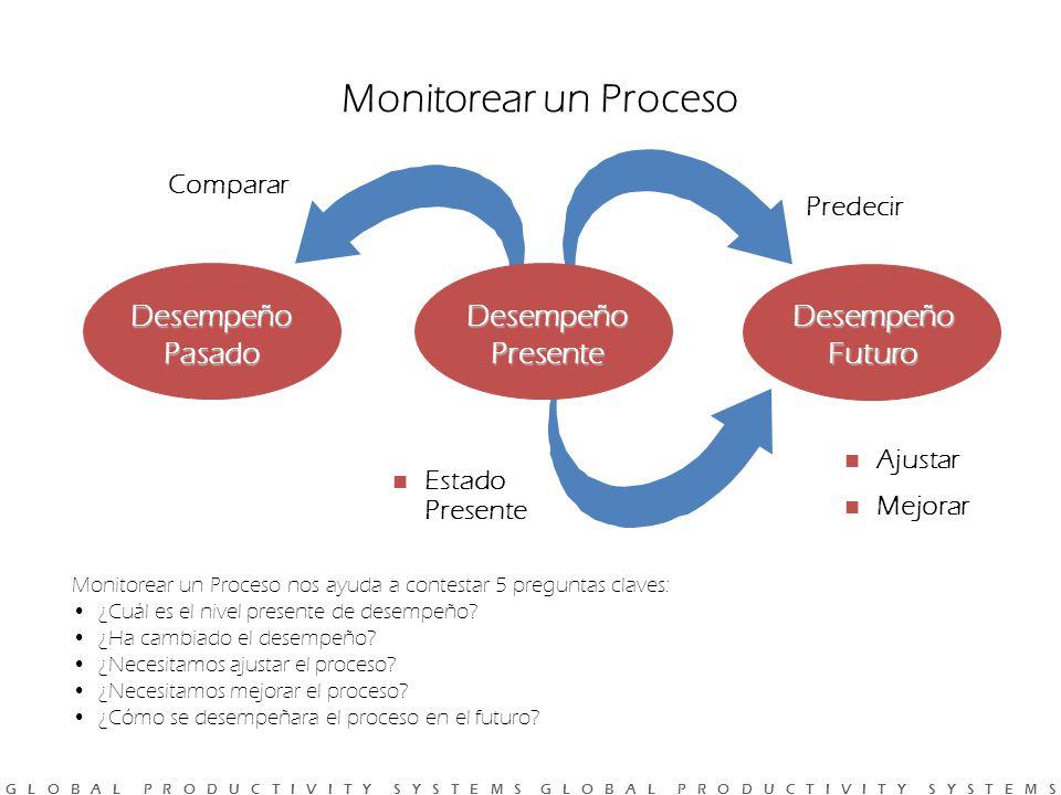 Monitorear un Proceso Desempeño Futuro Desempeño Pasado