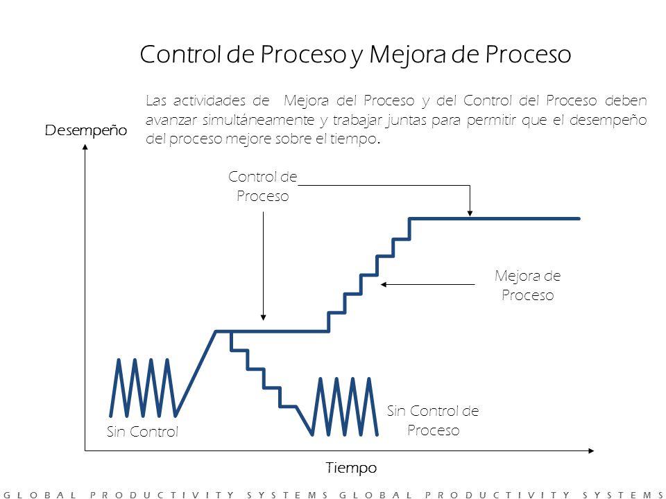 Control de Proceso y Mejora de Proceso