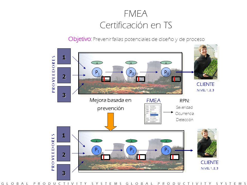 FMEA Certificación en TS