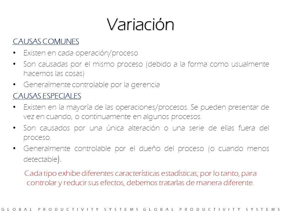 Variación CAUSAS COMUNES Existen en cada operación/proceso