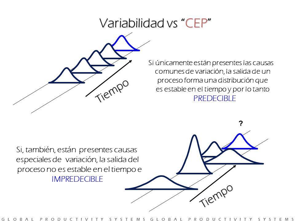 Variabilidad vs CEP Tiempo Tiempo