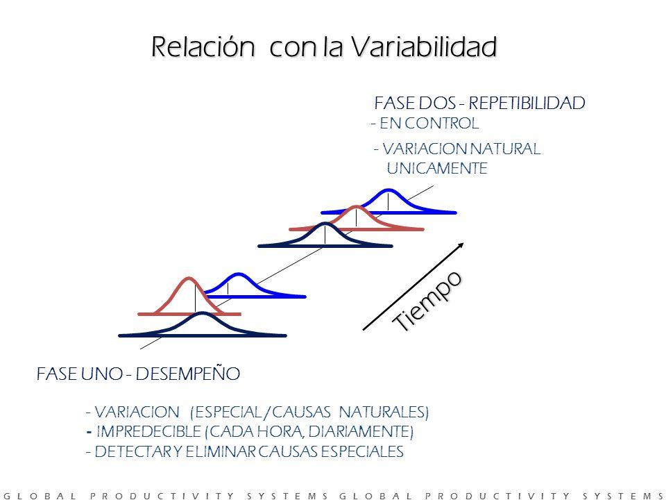 Relación con la Variabilidad