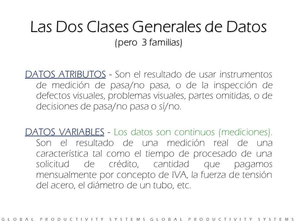 Las Dos Clases Generales de Datos (pero 3 familias)