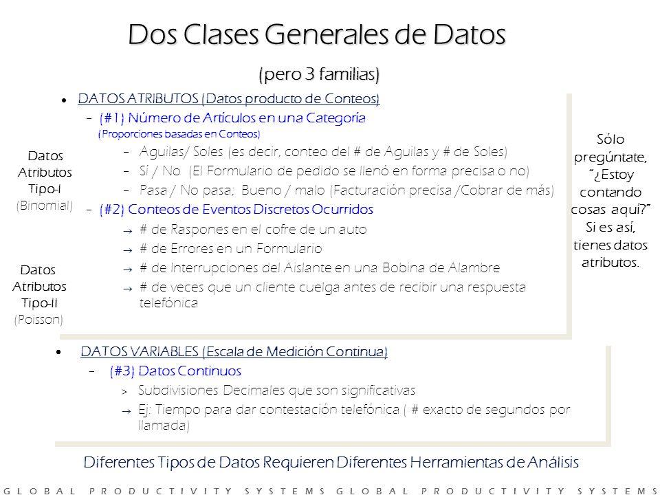 Dos Clases Generales de Datos