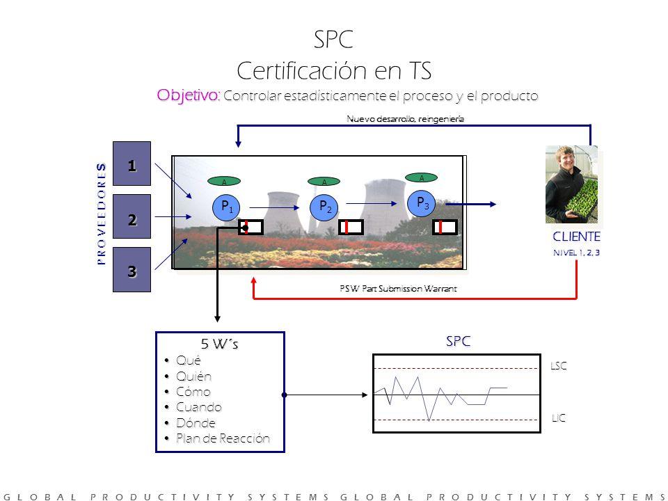 SPC Certificación en TS