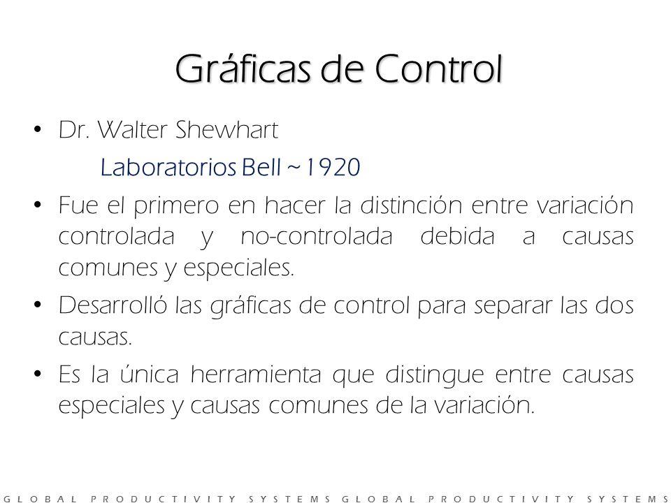 Gráficas de Control Dr. Walter Shewhart Laboratorios Bell ~1920
