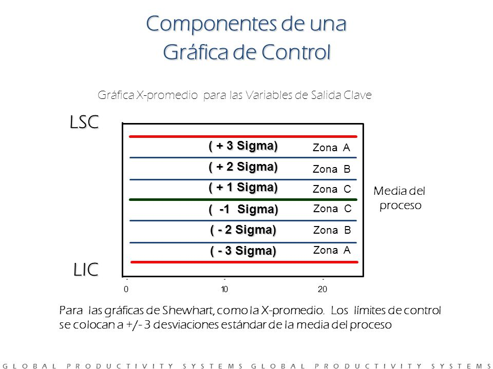 Componentes de una Gráfica de Control