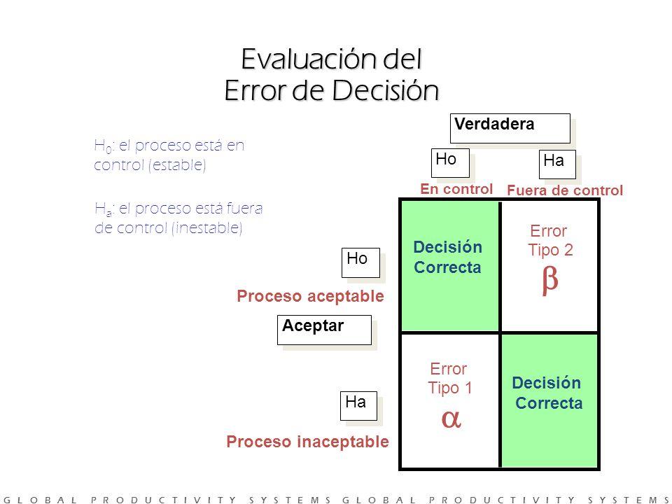 Evaluación del Error de Decisión