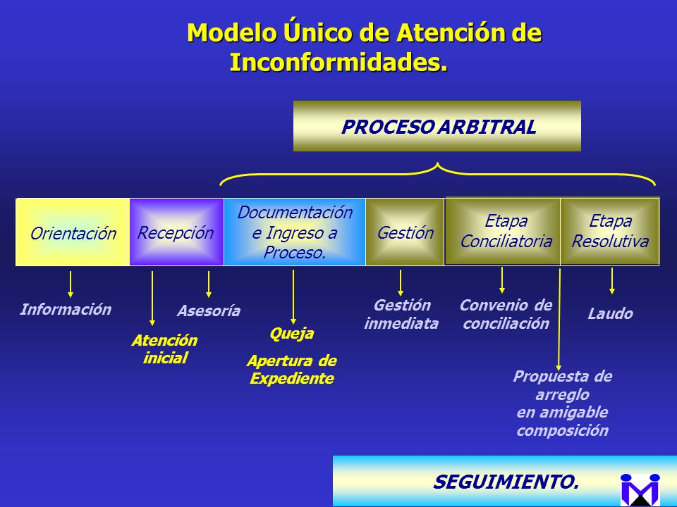 Modelo Único de Atención de Inconformidades.