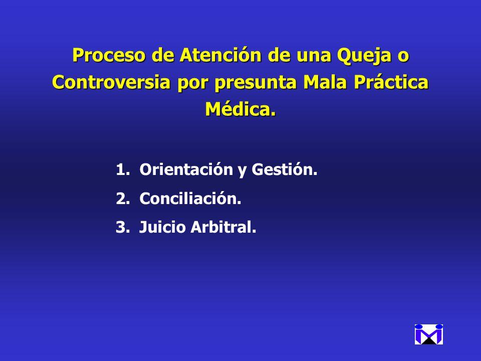 Proceso de Atención de una Queja o Controversia por presunta Mala Práctica Médica.
