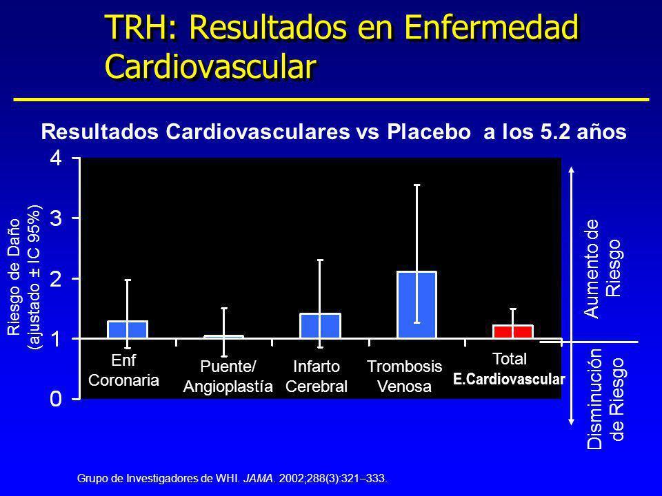 TRH: Resultados en Enfermedad Cardiovascular