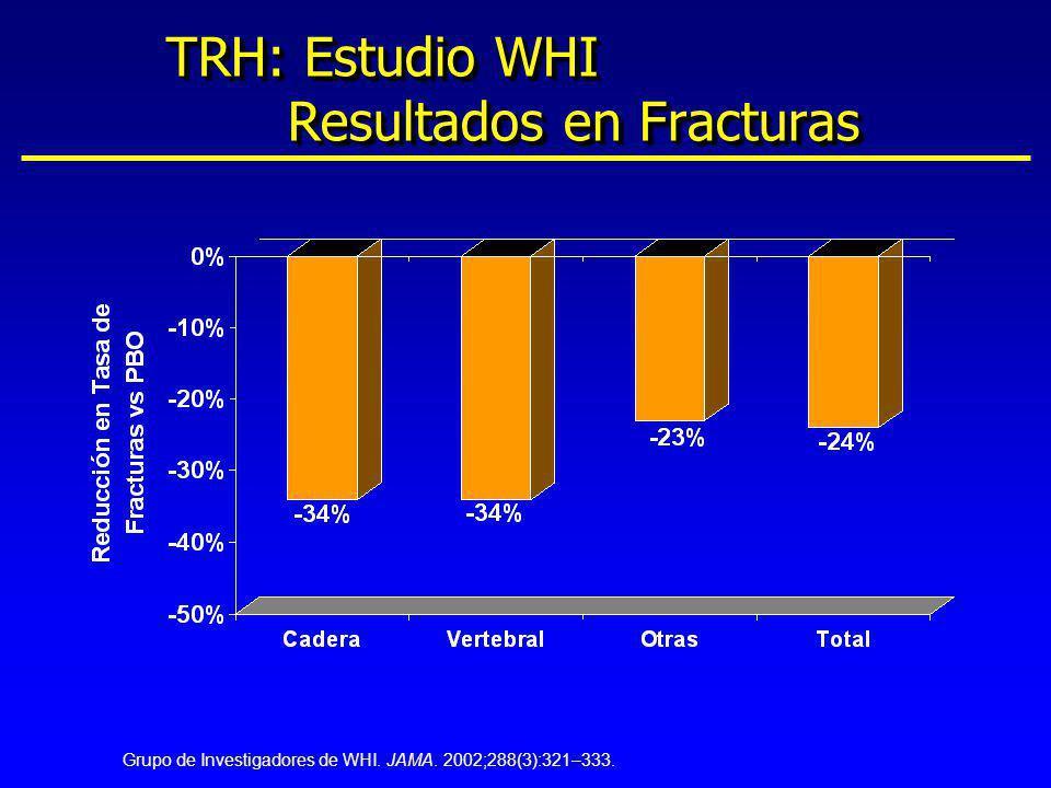 TRH: Estudio WHI Resultados en Fracturas