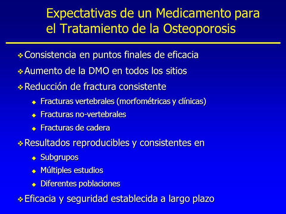 Expectativas de un Medicamento para el Tratamiento de la Osteoporosis