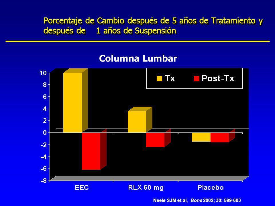 Porcentaje de Cambio después de 5 años de Tratamiento y después de 1 años de Suspensión